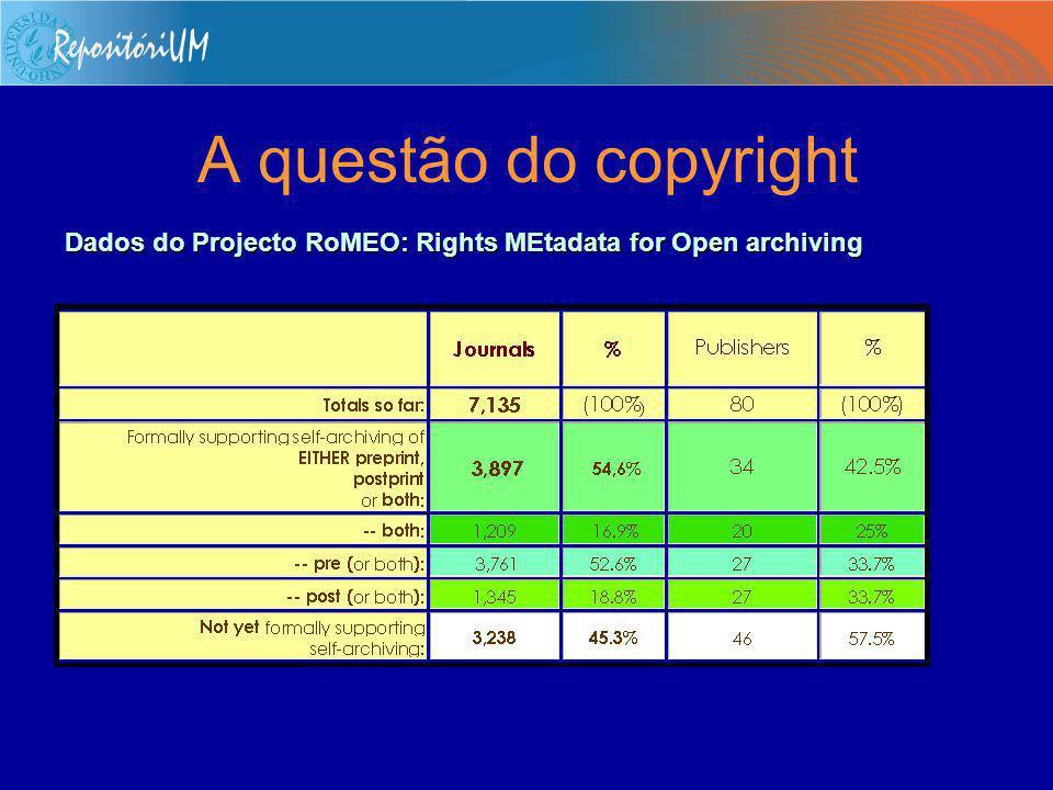 O universo OAI – Open Archives Initiative Cerca de 250 instituições de todo o mundo tem arquivos OAI-compliant, disponibilizando cerca de 2 milhões de registos.Cerca de 250 instituições de todo o mundo tem arquivos OAI-compliant, disponibilizando cerca de 2 milhões de registos.