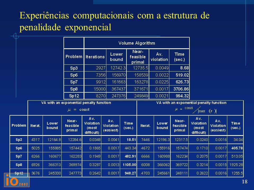 18 Experiências computacionais com a estrutura de penalidade exponencial