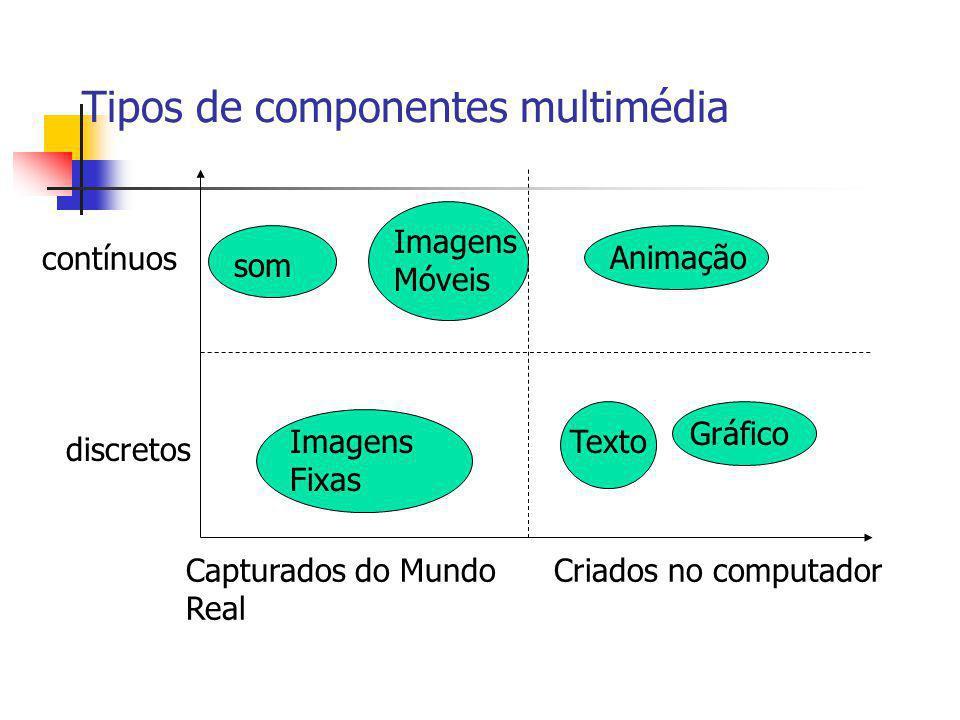 Tipos de componentes multimédia contínuos discretos som Imagens Móveis Animação Imagens Fixas Texto Gráfico Capturados do Mundo Real Criados no comput