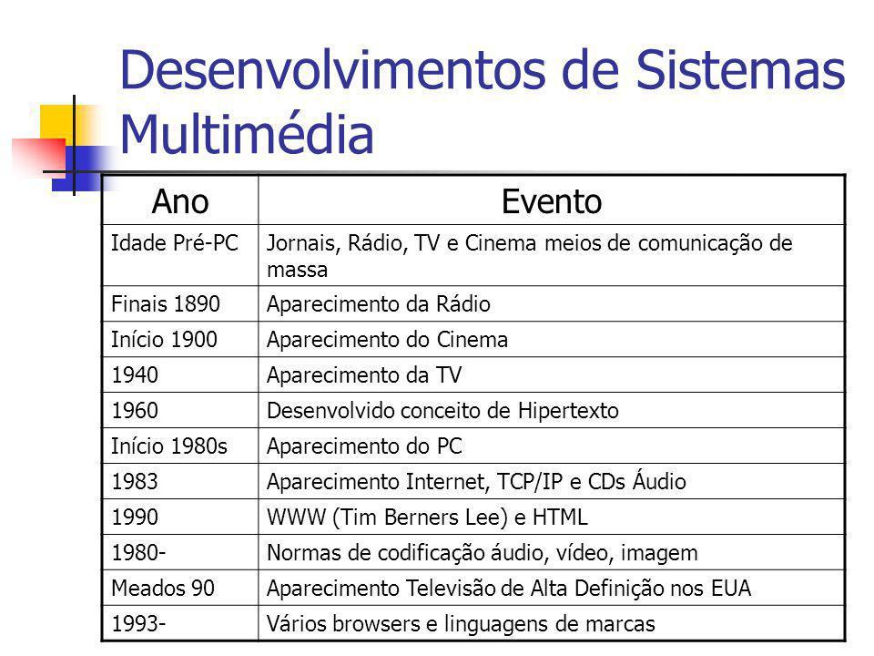 Desenvolvimentos de Sistemas Multimédia AnoEvento Idade Pré-PCJornais, Rádio, TV e Cinema meios de comunicação de massa Finais 1890Aparecimento da Rád