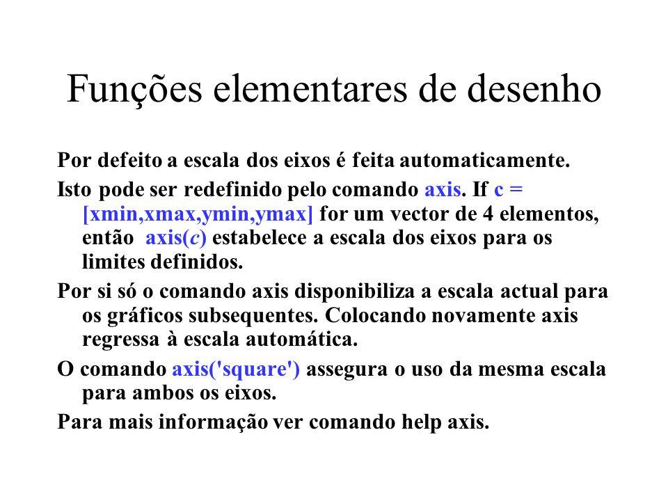 Funções elementares de desenho Por defeito a escala dos eixos é feita automaticamente. Isto pode ser redefinido pelo comando axis. If c = [xmin,xmax,y