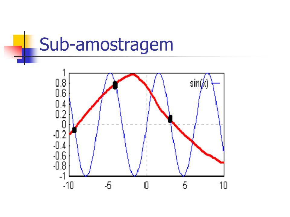 Amostragem uniforme Se o sinal g(t) for amostrado uniformemente a uma taxa de f s amostras por segundo