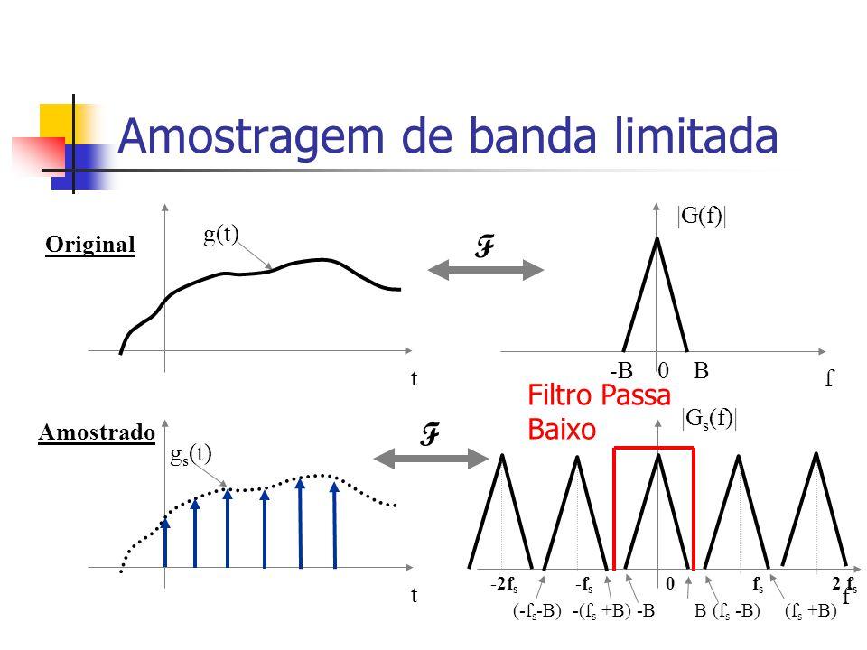 Teorema da Amostragem Um sinal contínuo no tempo g(t) pode ser reconstruído de forma exacta das suas amostras g s (t) se se cumprirem 2 condições: g(t
