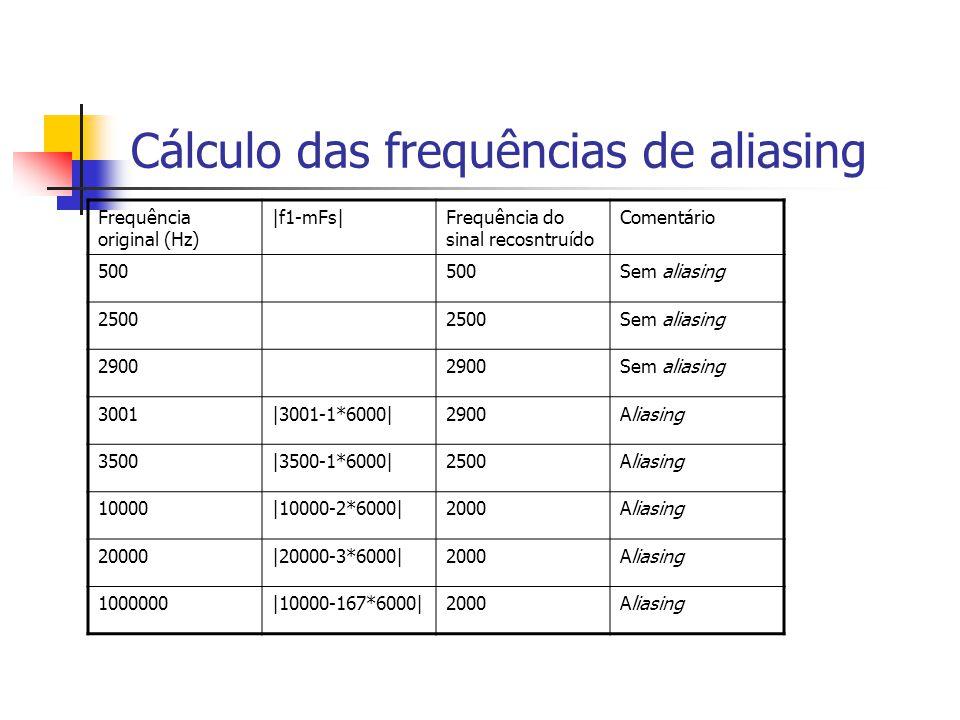 Sobreposição do Espectro (Aliasing) Se a condição de Nyquist não for satisfeita, acontece a Sobreposição do Espectro (Aliasing) que impede a perfeita