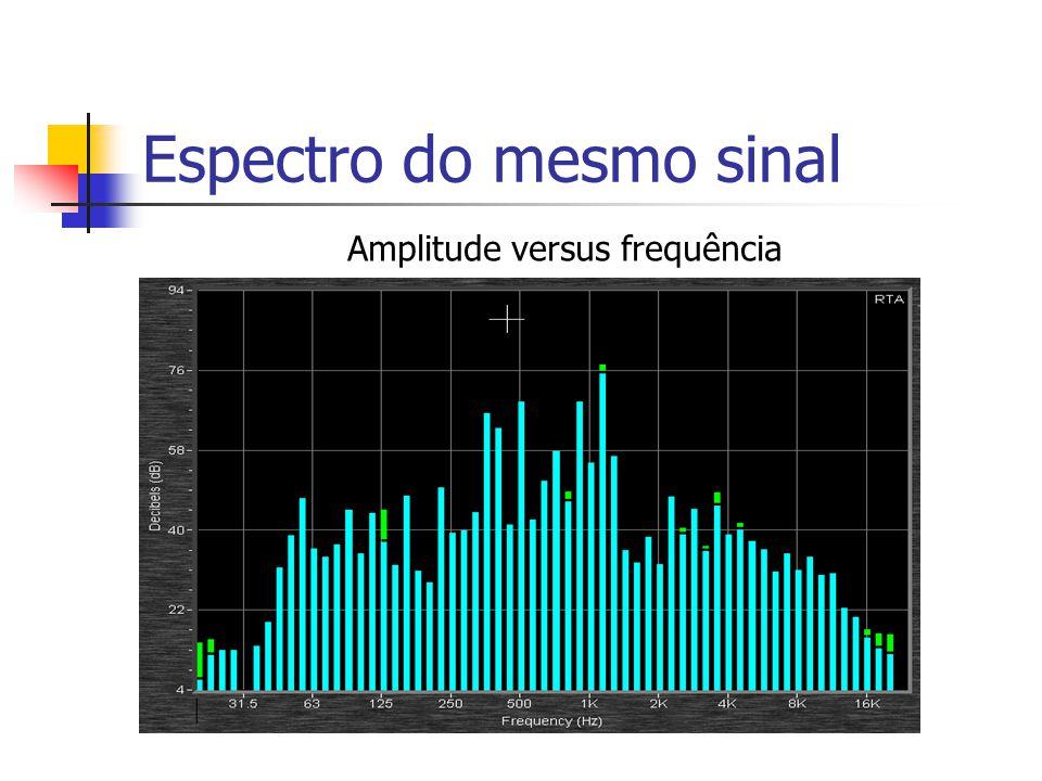 Forma de onda dum sinal Amplitude versus Tempo