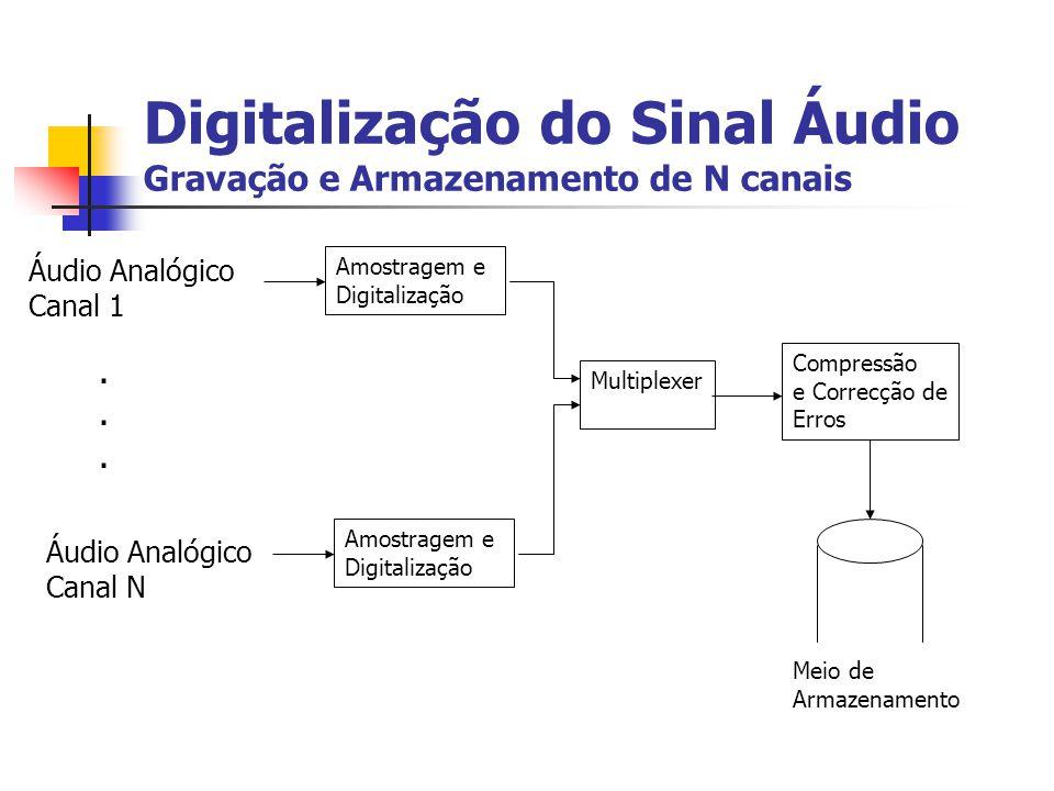 Digitalização do Sinal Áudio Amostragem e Digitalização AmplificadorFiltro Anti-Aliasing Amostra e Sustenta Conversor A/D + Áudio Analógico, Contínuo