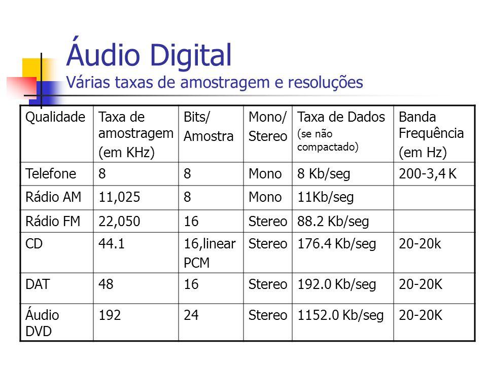 SNR versus Taxa de bits SNR versus bits/amostra