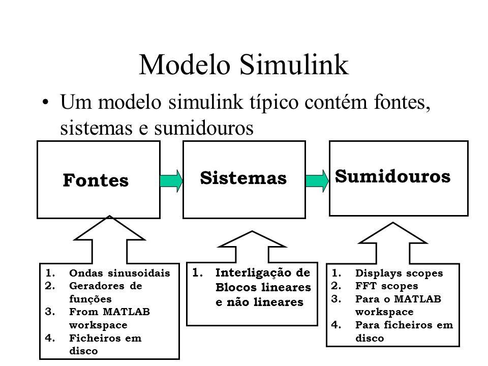 Modelo Simulink Um modelo simulink típico contém fontes, sistemas e sumidouros Fontes Sistemas Sumidouros 1.Ondas sinusoidais 2.Geradores de funções 3