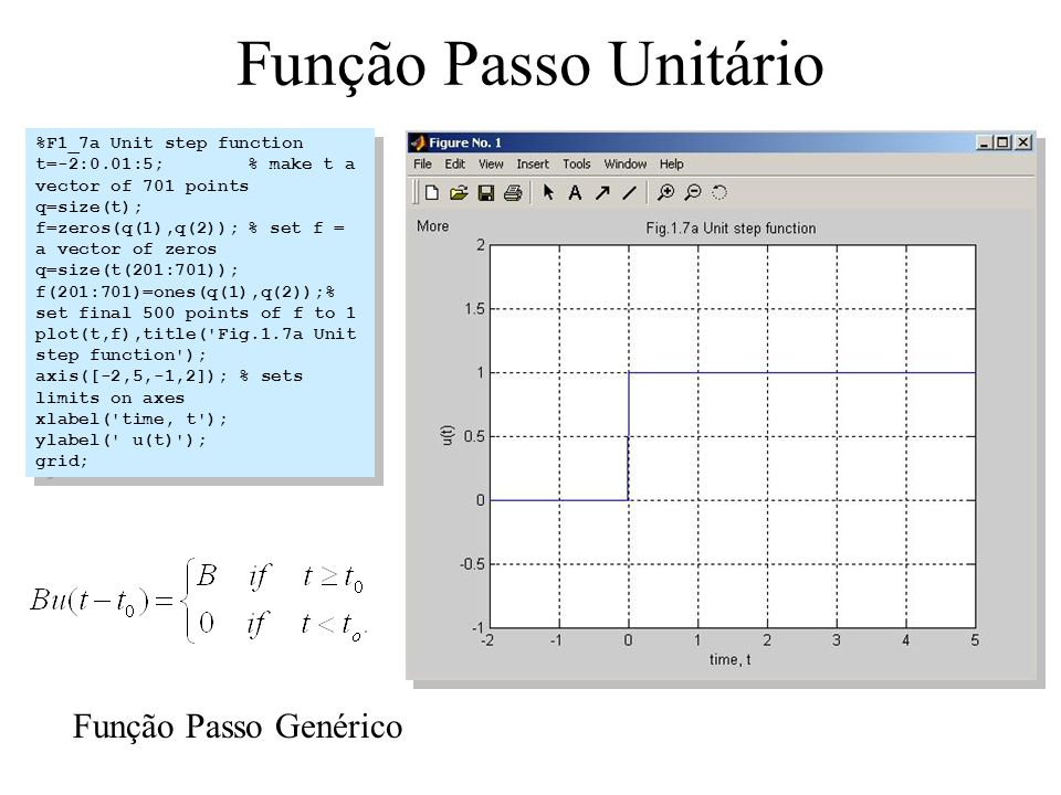 Função Passo Unitário %F1_7a Unit step function t=-2:0.01:5;% make t a vector of 701 points q=size(t); f=zeros(q(1),q(2));% set f = a vector of zeros