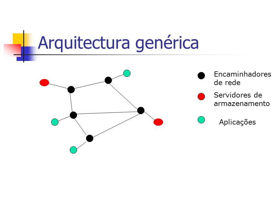 Arquitectura genérica Encaminhadores de rede Servidores de armazenamento Aplicações