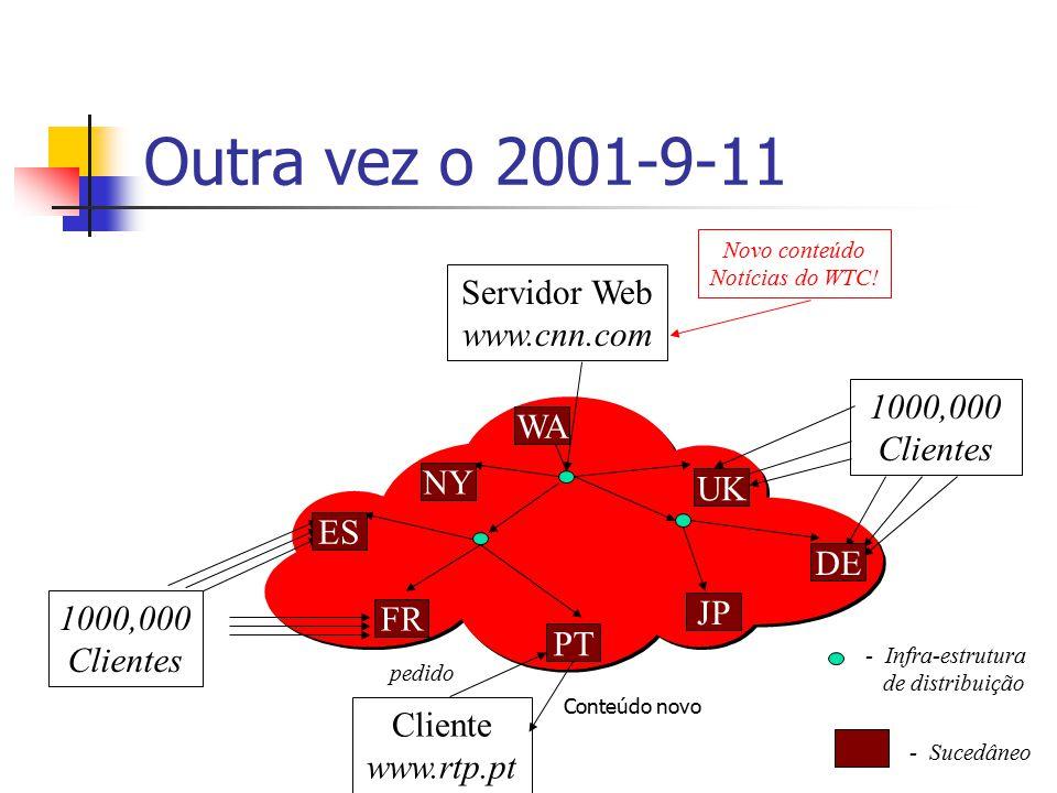 Outra vez o 2001-9-11 Servidor Web www.cnn.com Cliente www.rtp.pt Novo conteúdo Notícias do WTC! pedido 1000,000 Clientes 1000,000 Clientes - Sucedâne
