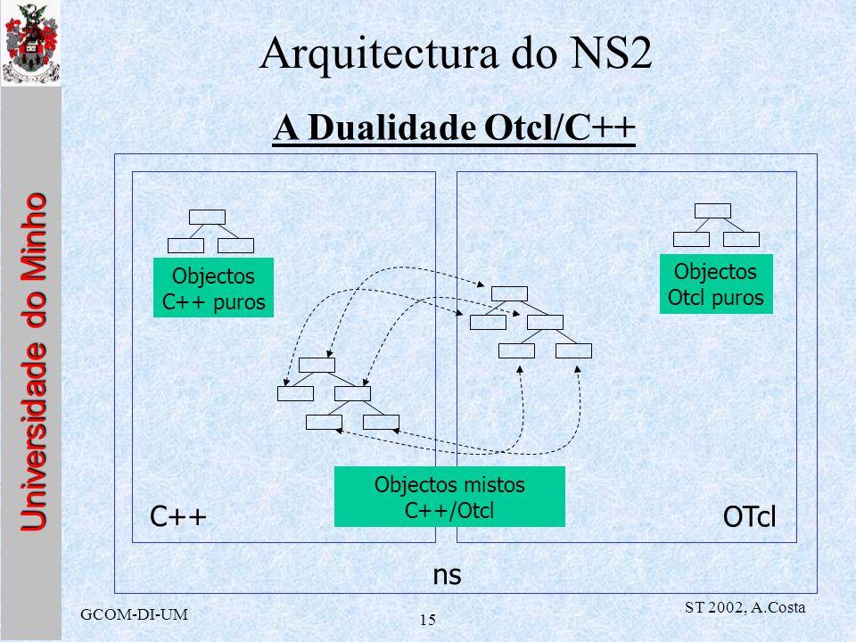 Universidade do Minho GCOM-DI-UM ST 2002, A.Costa 15 Arquitectura do NS2 C++ OTcl Objectos C++ puros Objectos Otcl puros Objectos mistos C++/Otcl ns A
