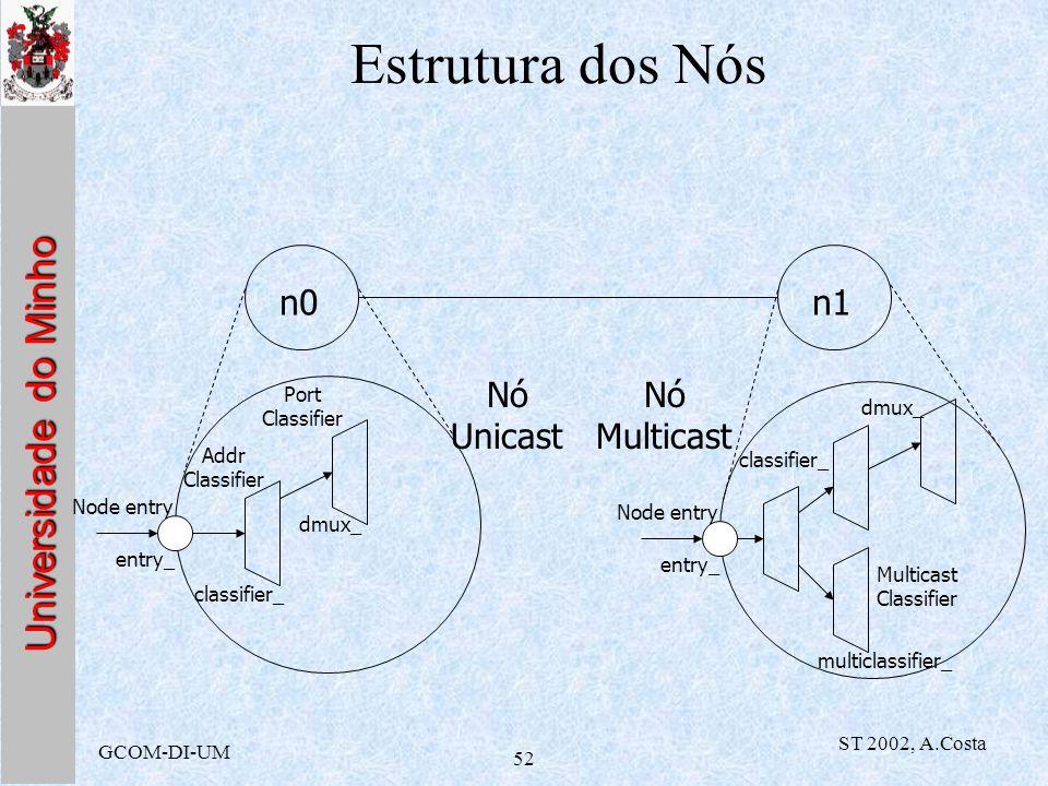Universidade do Minho GCOM-DI-UM ST 2002, A.Costa 52 Estrutura dos Nós n0n1 Addr Classifier Port Classifier classifier_ dmux_ entry_ Node entry Nó Uni