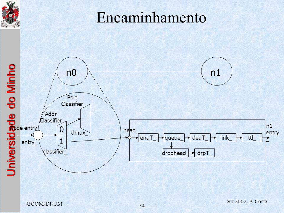 Universidade do Minho GCOM-DI-UM ST 2002, A.Costa 54 Encaminhamento n0n1 Addr Classifier Port Classifier classifier_ dmux_ entry_ Node entry 0 1 enqT_