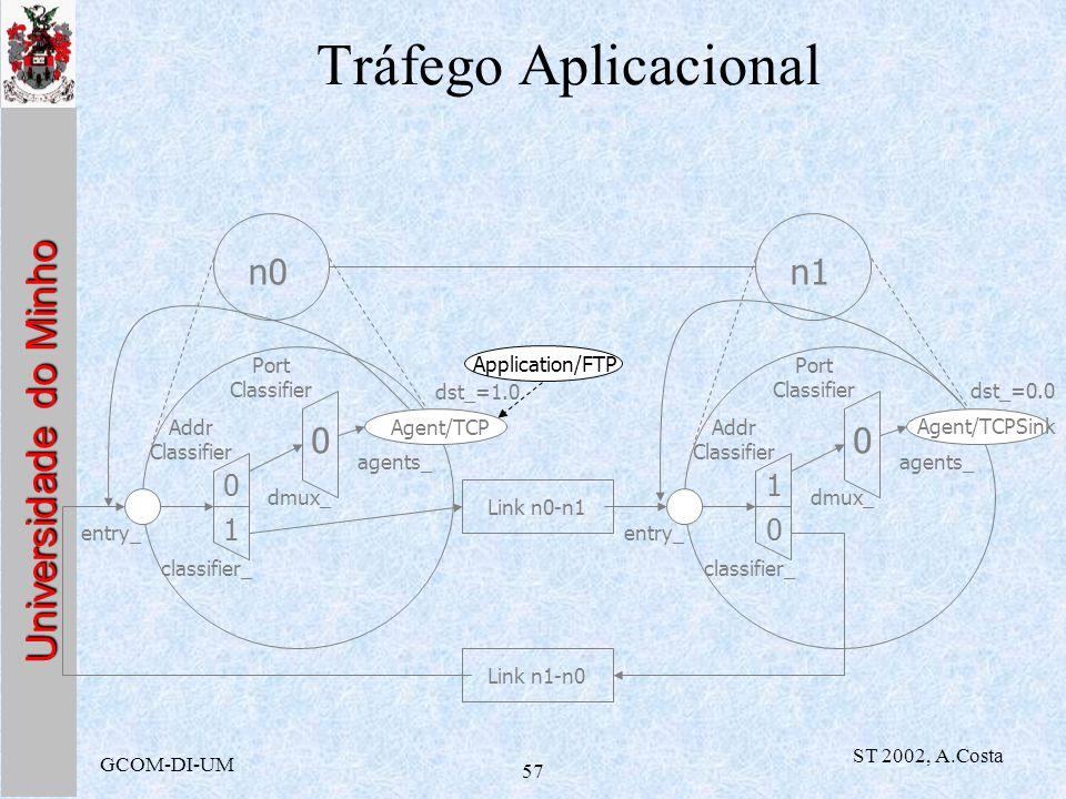 Universidade do Minho GCOM-DI-UM ST 2002, A.Costa 57 Tráfego Aplicacional 0 1 n0n1 Addr Classifier Port Classifier classifier_ dmux_ entry_ 0 Agent/TC