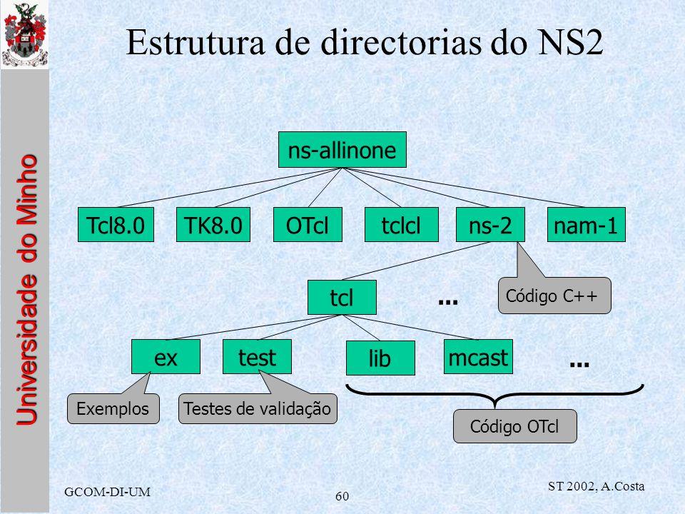 Universidade do Minho GCOM-DI-UM ST 2002, A.Costa 60 Estrutura de directorias do NS2 TK8.0OTcltclclTcl8.0ns-2nam-1 tcl extest lib... Exemplos Testes d