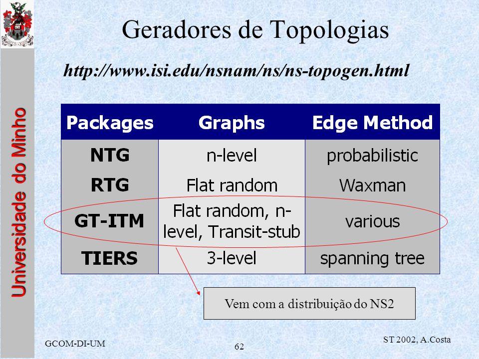 Universidade do Minho GCOM-DI-UM ST 2002, A.Costa 62 Geradores de Topologias http://www.isi.edu/nsnam/ns/ns-topogen.html Vem com a distribuição do NS2