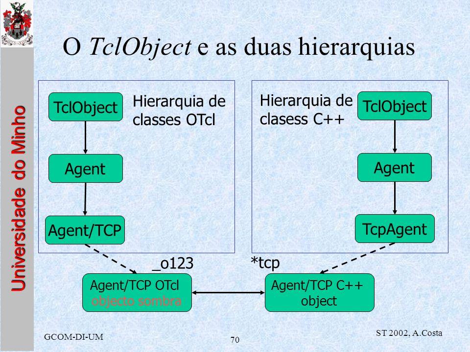 Universidade do Minho GCOM-DI-UM ST 2002, A.Costa 70 O TclObject e as duas hierarquias TclObject Agent Agent/TCP Agent/TCP OTcl objecto sombra _o123 A