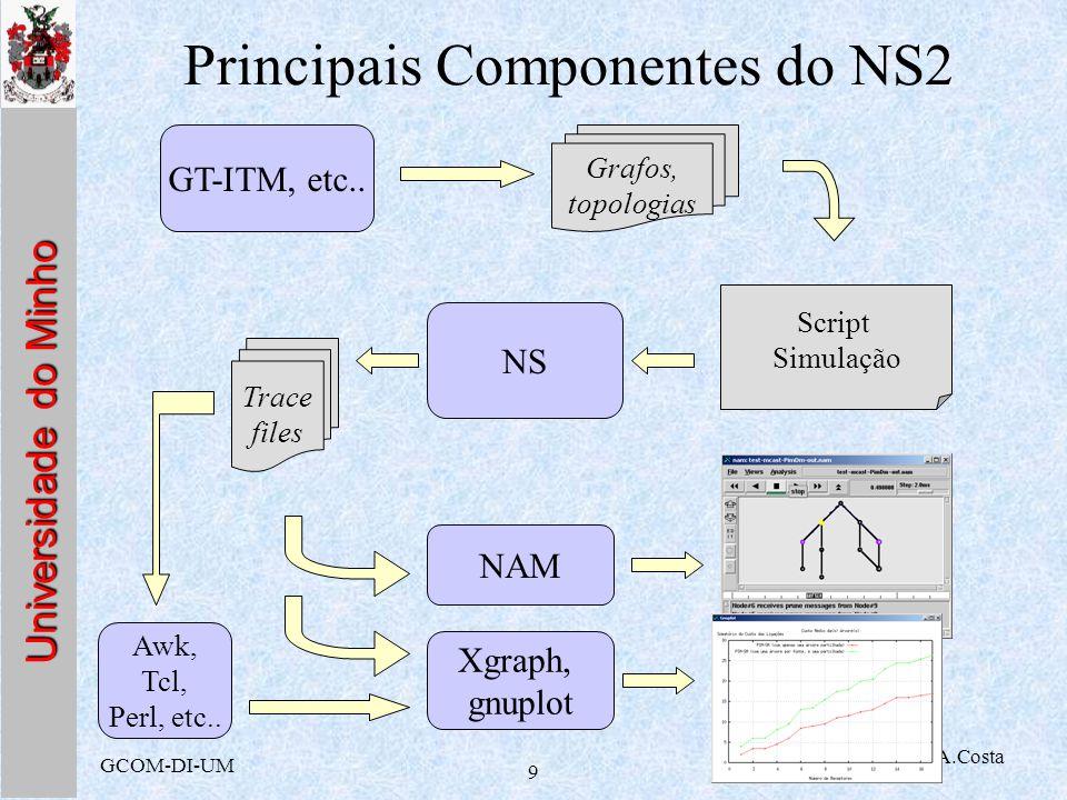 Universidade do Minho GCOM-DI-UM ST 2002, A.Costa 9 Principais Componentes do NS2 Script Simulação NS Trace files NAM Xgraph, gnuplot Awk, Tcl, Perl,