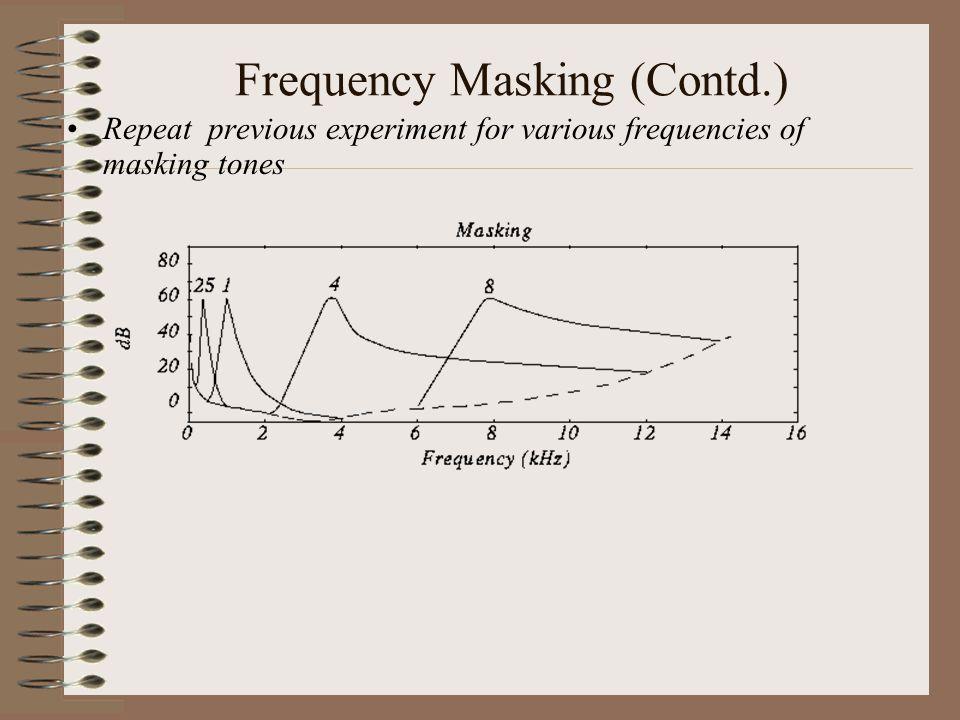 Dissimulação na Frequência Experiência: Coloque um tom a 1 kHz (tom para dissimulação) com uma amplitude fixa (60 dB). Coloque o tom de teste numa fre