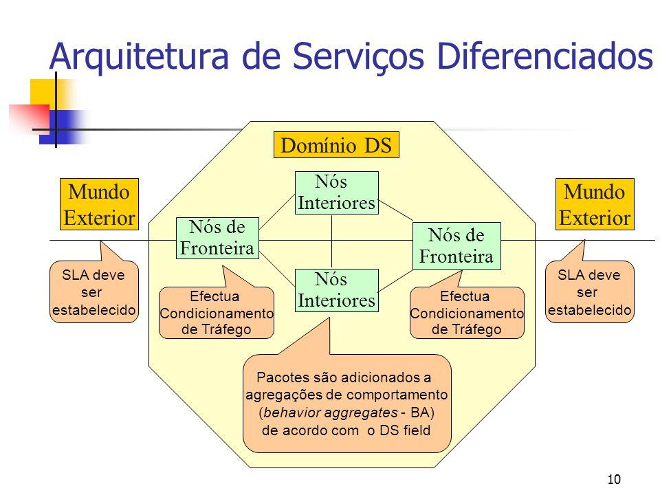 10 Arquitetura de Serviços Diferenciados Domínio DS Nós Interiores Nós de Fronteira Nós Interiores Nós de Fronteira Efectua Condicionamento de Tráfego
