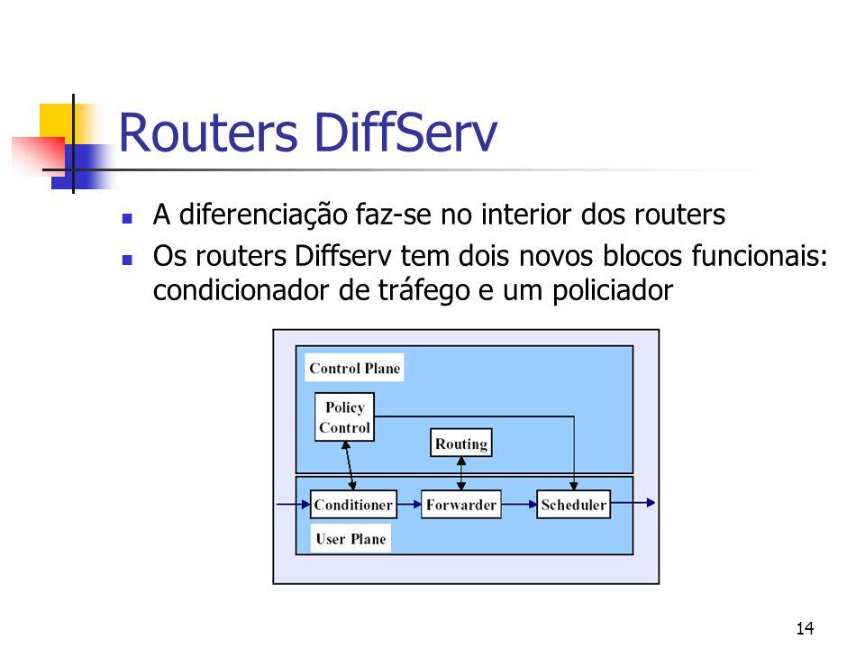 14 Routers DiffServ A diferenciação faz-se no interior dos routers Os routers Diffserv tem dois novos blocos funcionais: condicionador de tráfego e um policiador