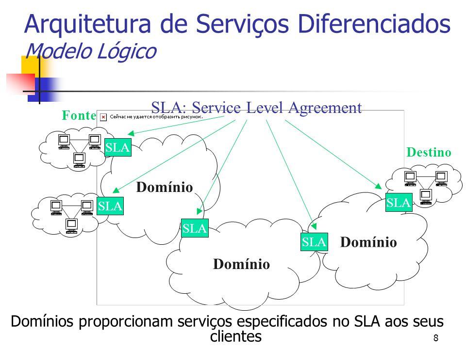 8 Domínios proporcionam serviços especificados no SLA aos seus clientes SLA: Service Level Agreement SLA Domínio Fonte Destino Arquitetura de Serviços Diferenciados Modelo Lógico