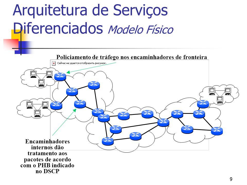 9 Policiamento de tráfego nos encaminhadores de fronteira Encaminhadores internos dão tratamento aos pacotes de acordo com o PHB indicado no DSCP Arquitetura de Serviços Diferenciados Modelo Físico