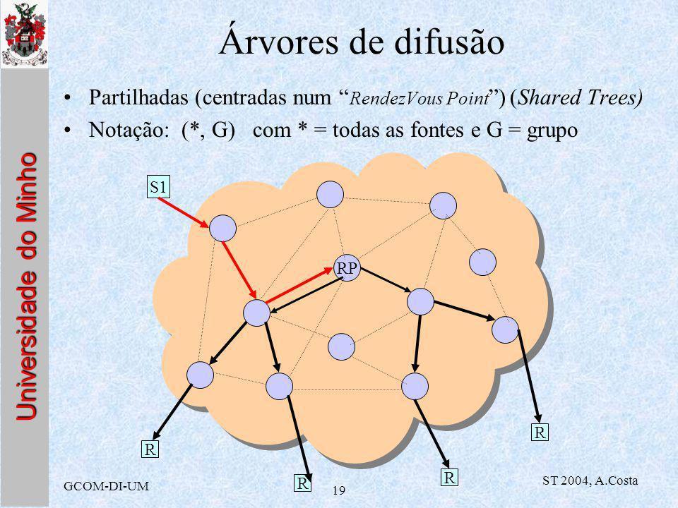 Universidade do Minho GCOM-DI-UM ST 2004, A.Costa 19 Árvores de difusão Partilhadas (centradas num RendezVous Point ) (Shared Trees) Notação: (*, G) com * = todas as fontes e G = grupo RP R S1 R R R