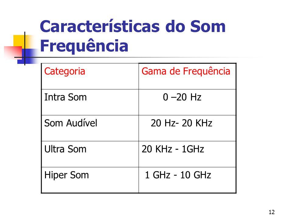 12 Características do Som Frequência CategoriaGama de Frequência Intra Som 0 –20 Hz Som Audível 20 Hz- 20 KHz Ultra Som20 KHz - 1GHz Hiper Som 1 GHz -