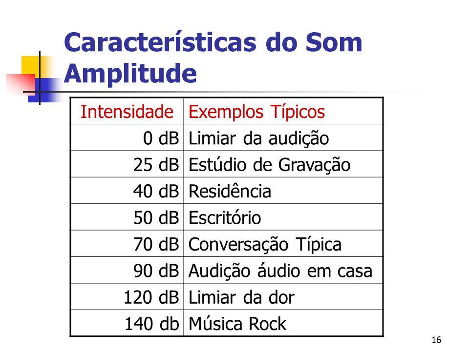 16 Características do Som Amplitude IntensidadeExemplos Típicos 0 dBLimiar da audição 25 dBEstúdio de Gravação 40 dBResidência 50 dBEscritório 70 dBCo