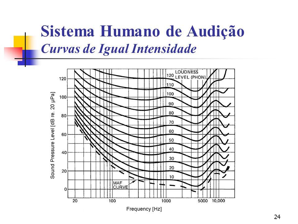 24 Sistema Humano de Audição Curvas de Igual Intensidade