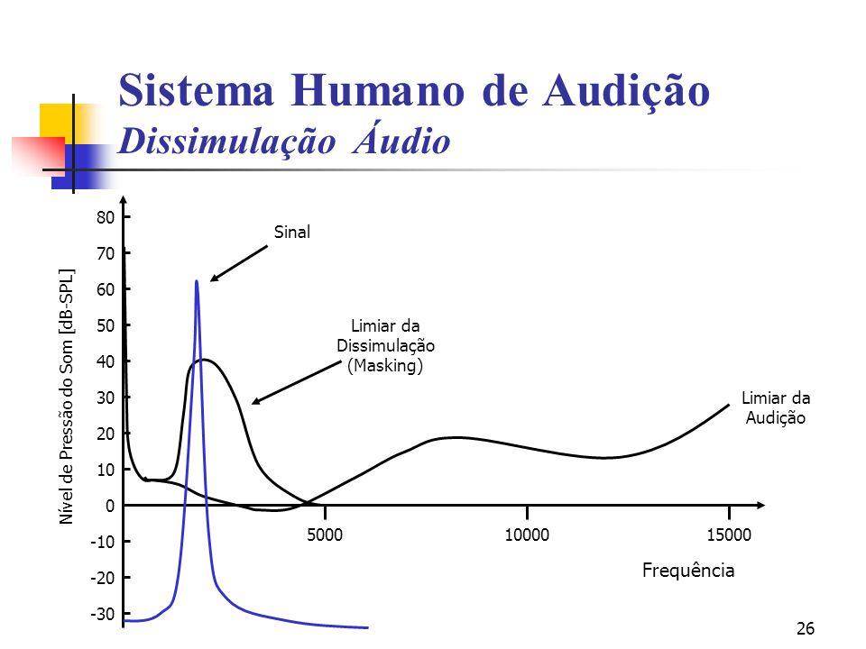 26 Nível de Pressão do Som [dB-SPL] 80 70 60 50 40 30 20 10 0 -10 -20 -30 50001000015000 Limiar da Audição Limiar da Dissimulação (Masking) Sinal Sist