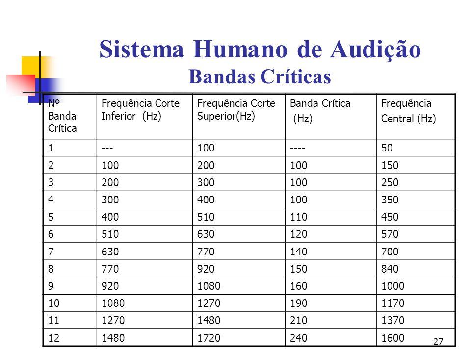 27 Sistema Humano de Audição Bandas Críticas Nº Banda Crítica Frequência Corte Inferior (Hz) Frequência Corte Superior(Hz) Banda Crítica (Hz) Frequênc