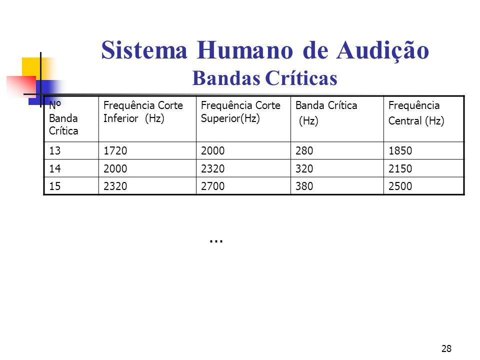 28 Sistema Humano de Audição Bandas Críticas Nº Banda Crítica Frequência Corte Inferior (Hz) Frequência Corte Superior(Hz) Banda Crítica (Hz) Frequênc