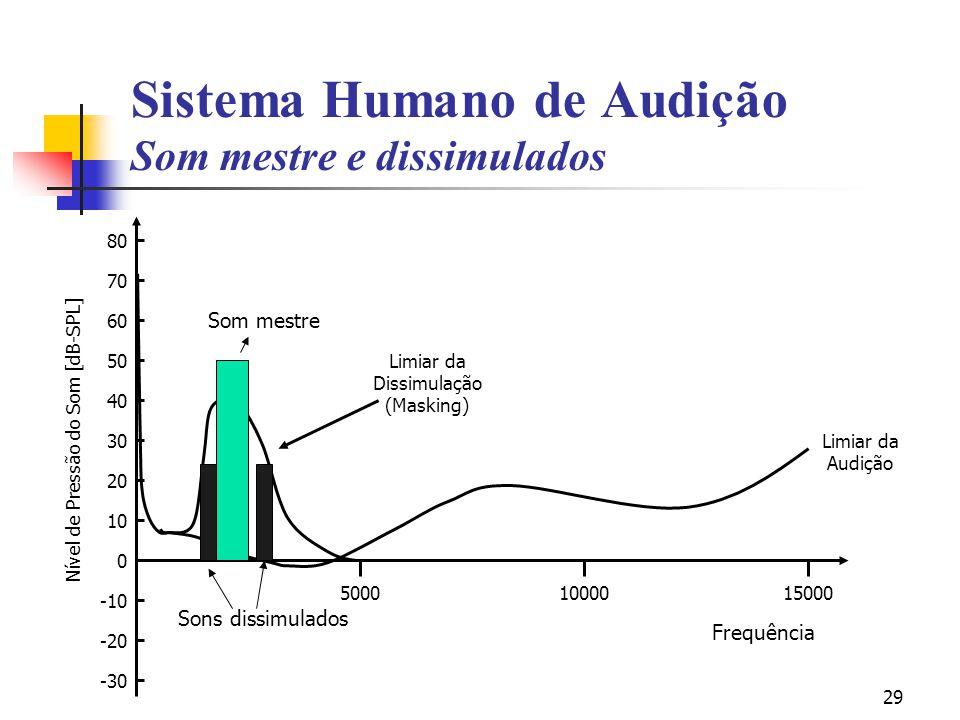29 Nível de Pressão do Som [dB-SPL] 80 70 60 50 40 30 20 10 0 -10 -20 -30 50001000015000 Limiar da Audição Limiar da Dissimulação (Masking) Sistema Hu