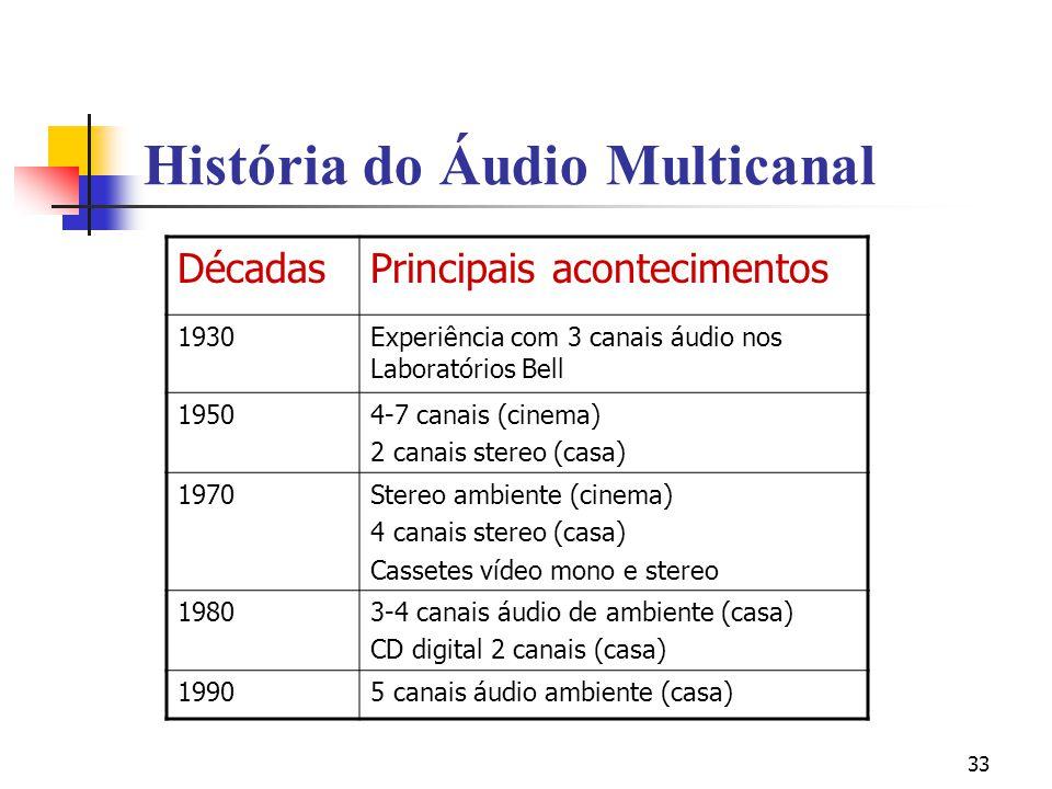 33 História do Áudio Multicanal DécadasPrincipais acontecimentos 1930Experiência com 3 canais áudio nos Laboratórios Bell 19504-7 canais (cinema) 2 ca