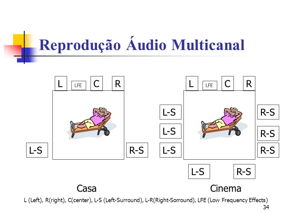 34 Reprodução Áudio Multicanal LRC LFE R-SL-S LRC LFE R-SL-S R-S CasaCinema L (Left), R(right), C(center), L-S (Left-Surround), L-R(Right-Sorround), L