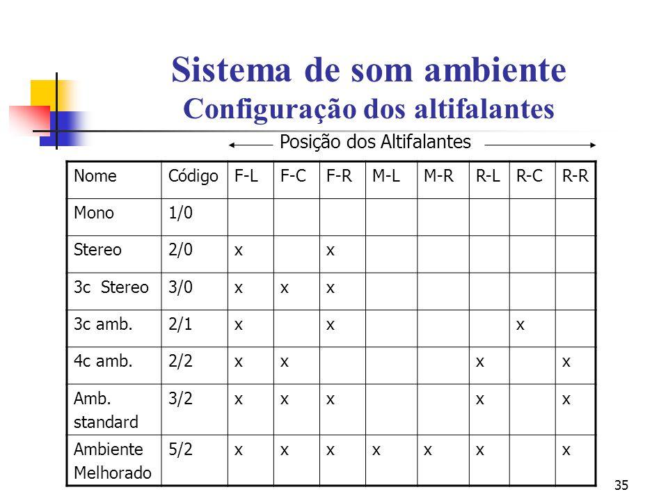 35 Sistema de som ambiente Configuração dos altifalantes NomeCódigoF-LF-CF-RM-LM-RR-LR-CR-R Mono1/0 Stereo2/0xx 3c Stereo3/0xxx 3c amb.2/1xxx 4c amb.2