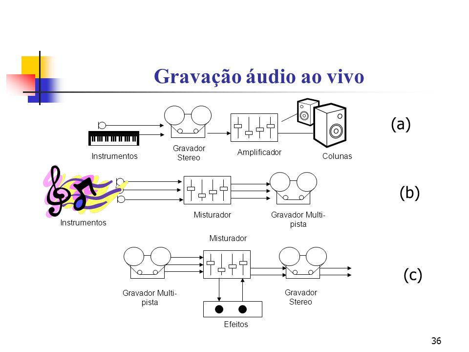 36 Gravação áudio ao vivo Misturador Gravador Stereo Gravador Multi- pista Efeitos Instrumentos Amplificador Instrumentos Gravador Stereo Colunas Mist