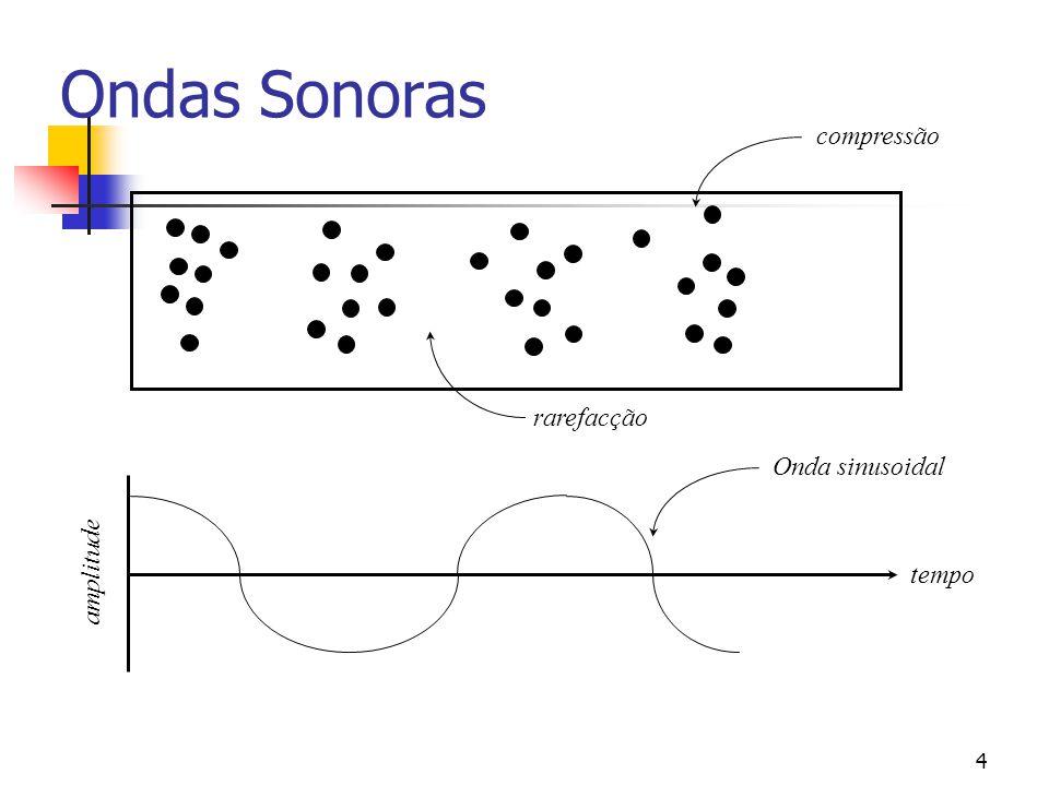 4 Ondas Sonoras compressão rarefacção tempo amplitude Onda sinusoidal
