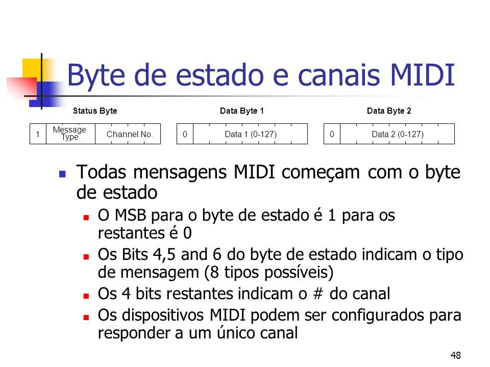 48 Byte de estado e canais MIDI Todas mensagens MIDI começam com o byte de estado O MSB para o byte de estado é 1 para os restantes é 0 Os Bits 4,5 an
