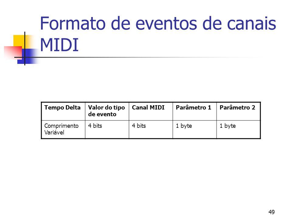 49 Formato de eventos de canais MIDI Tempo DeltaValor do tipo de evento Canal MIDIParâmetro 1Parâmetro 2 Comprimento Variável 4 bits 1 byte