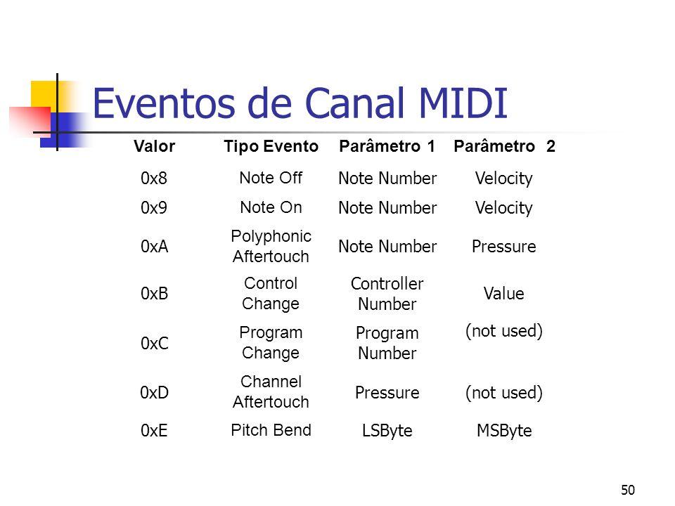 50 Eventos de Canal MIDI ValorTipo EventoParâmetro 1Parâmetro 2 0x8 Note Off Note NumberVelocity 0x9 Note On Note NumberVelocity 0xA Polyphonic Aftert