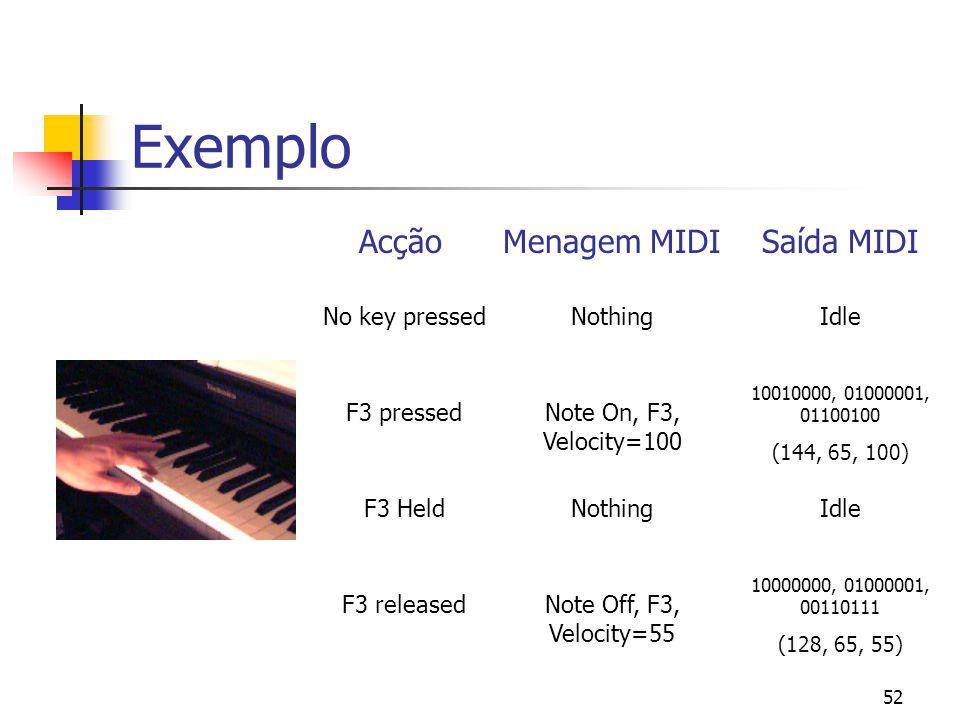 52 Exemplo No key pressed AcçãoMenagem MIDISaída MIDI NothingIdle F3 releasedNote Off, F3, Velocity=55 10000000, 01000001, 00110111 (128, 65, 55) F3 p