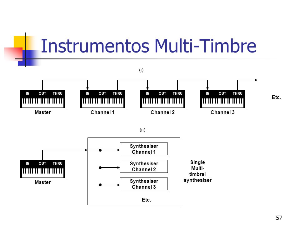 57 Instrumentos Multi-Timbre INOUTTHRUINOUTTHRUINOUTTHRU MasterChannel 1Channel 2 INOUTTHRU Channel 3 Etc. (i) (ii) INOUTTHRU Master Synthesiser Chann