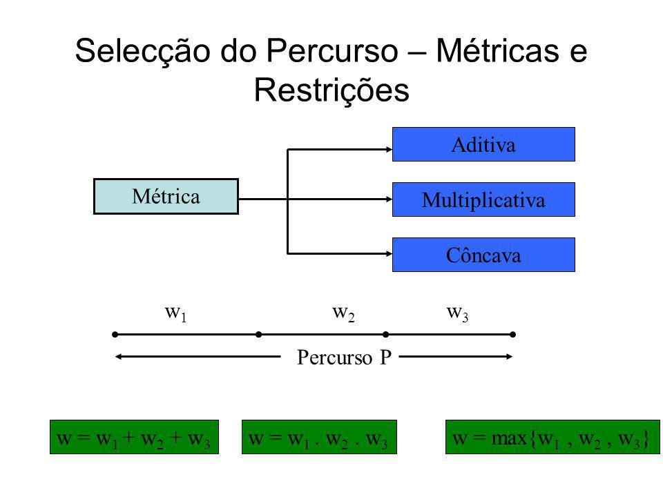 Fluxos BE num QoS Router Para além dos fluxos com QoS, as aplicações BE devem ser geridas de forma apropriada. Exemplo de trabalho nesse sentido –Rest