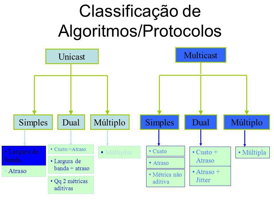 Selecção de Percurso no encaminhamento com QoS – Resultados interessantes Quando o número de métricas consideradas é infinito, é suficiente calcular o