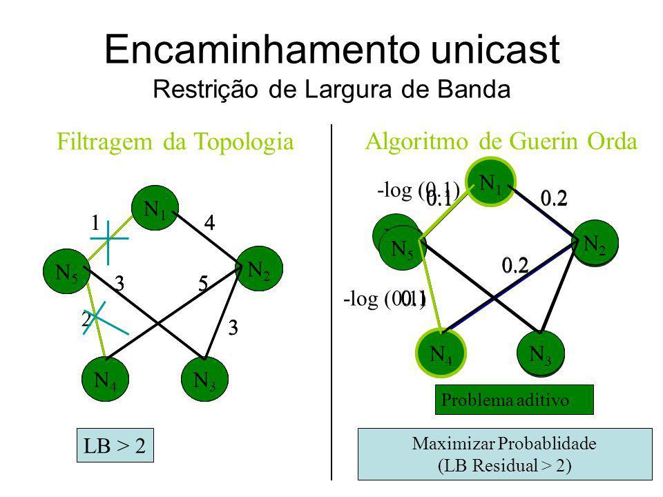 Classificação de Algoritmos/Protocolos Unicast SimplesMúltiploDual Multicast Simples MúltiploDual Múltiplas Múltipla Bandwidth Delay Custo +Atraso Lar