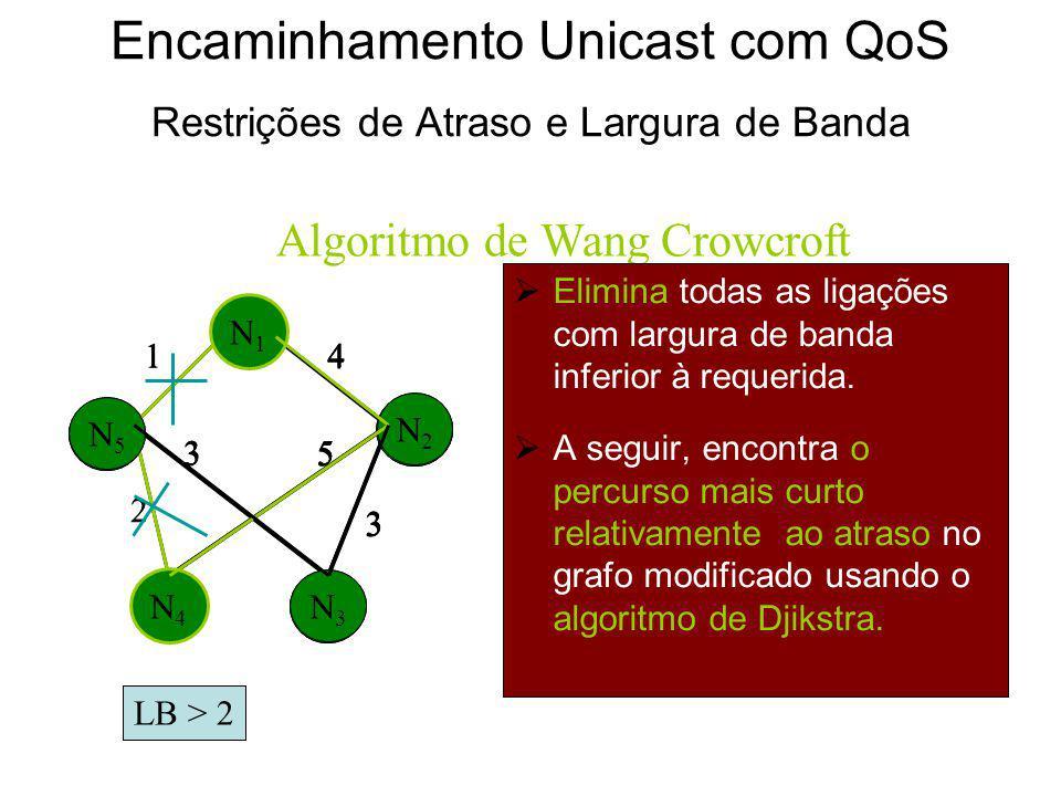 Classificação de Algoritmos/Protocolos Unicast SimplesMúltiploDual Multicast Simples MúltiploDual Múltipla Custo Atraso Métrica não aditiva Custo + At